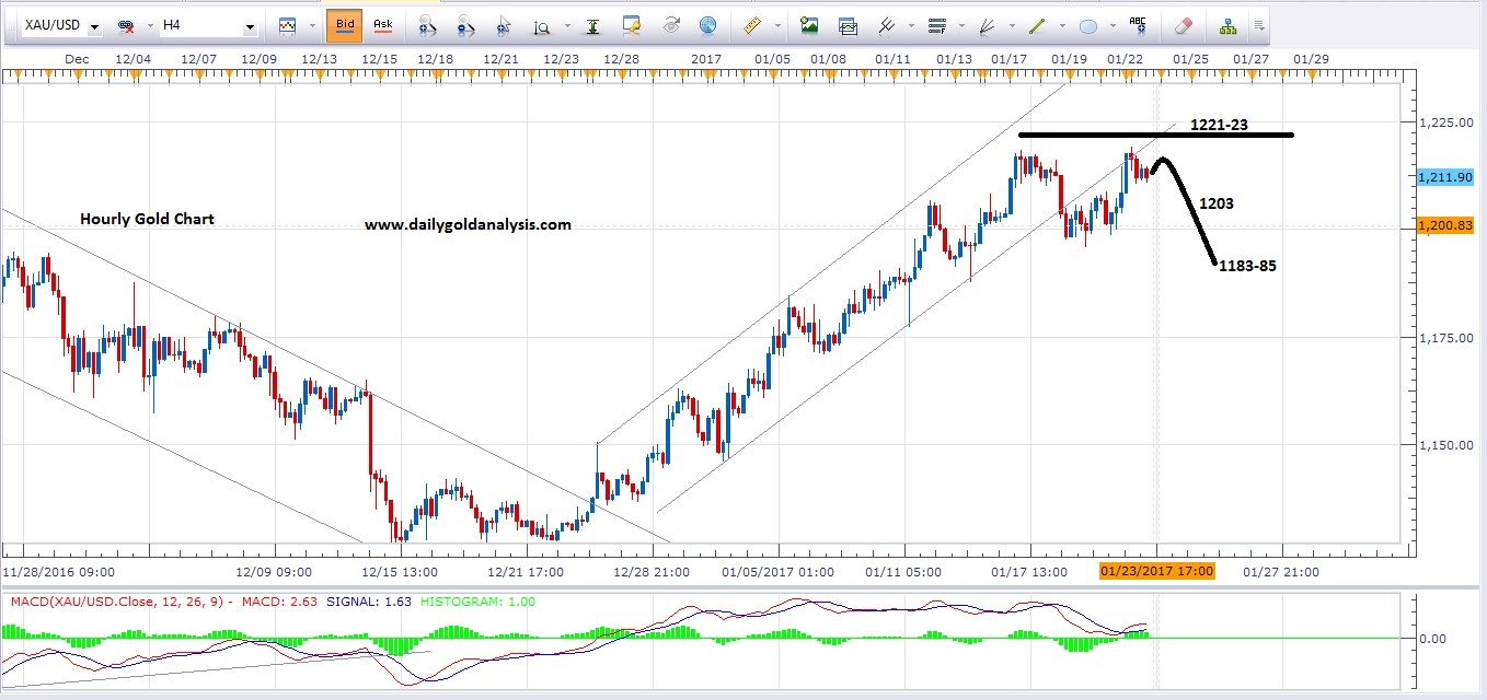 Gold Price Today 4h Gold Predictions