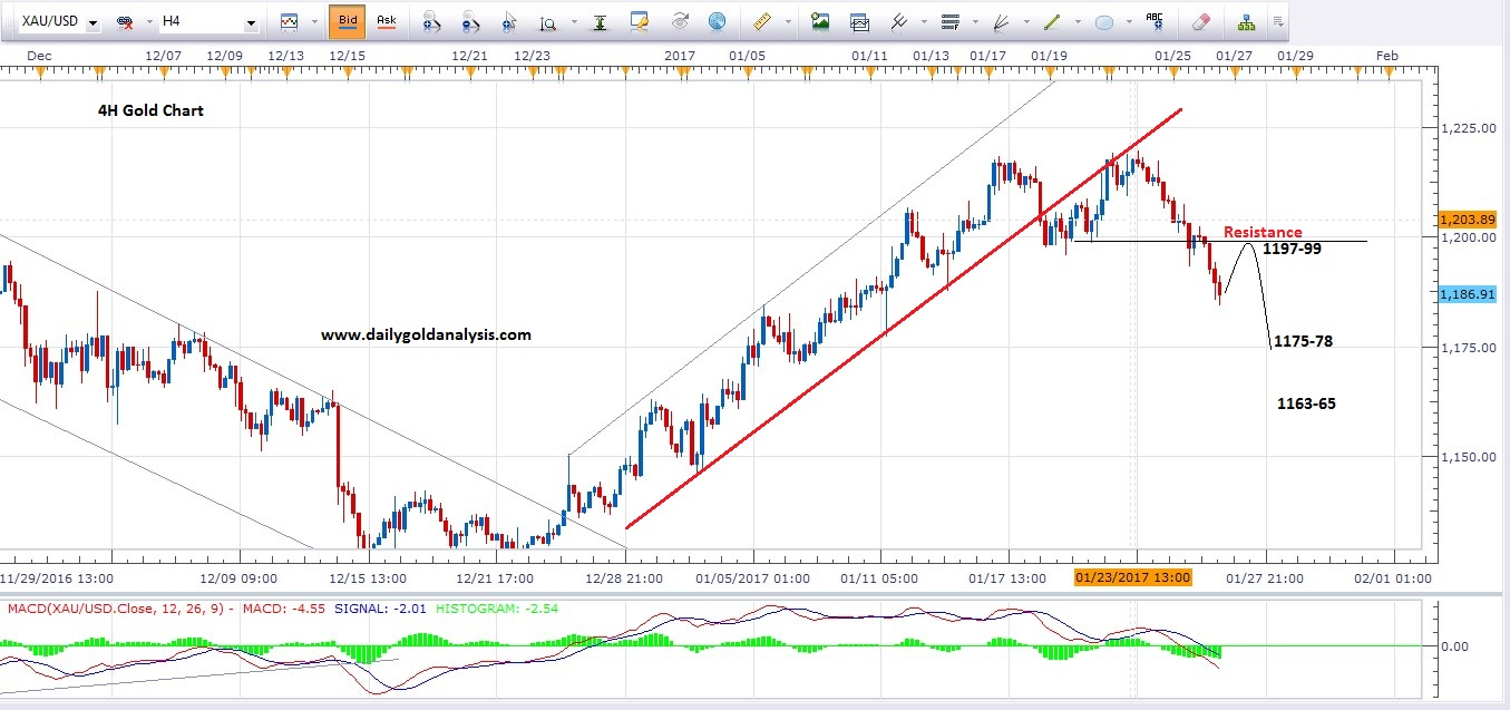 26 th January 4H Gold price Today Chart