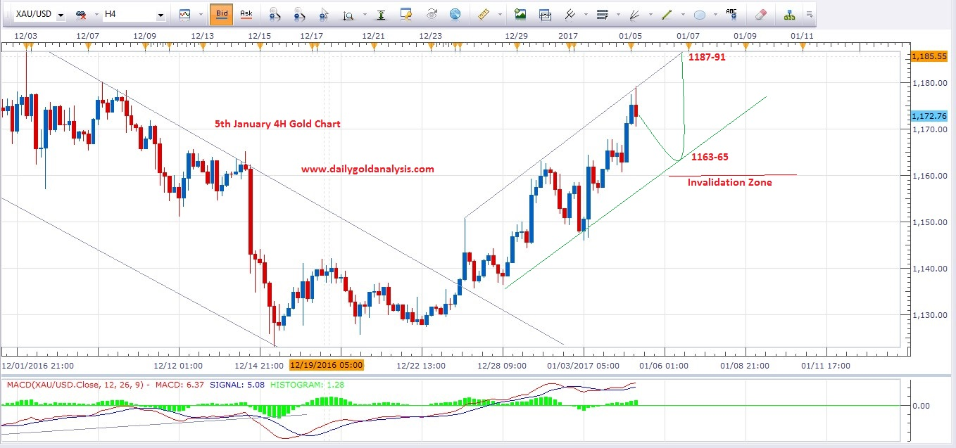 5th-jan-update-gold-price-today-4h-chart