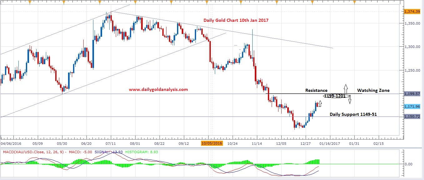 9th-january-gold-price-today-daily-chart