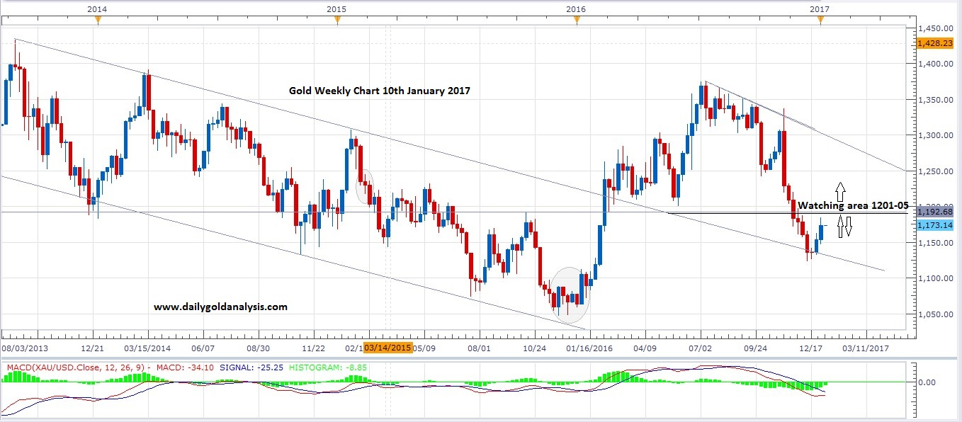 9th-january-gold-price-today-weekly-chart