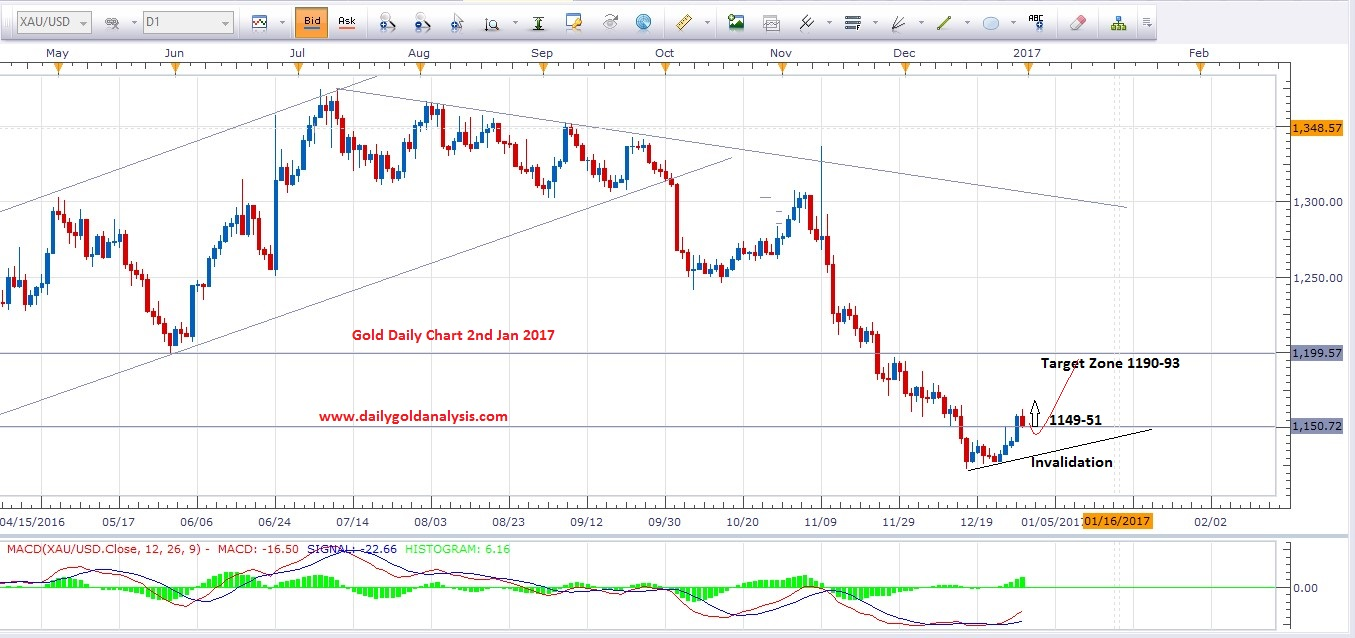 gold-price-today-daily-chart