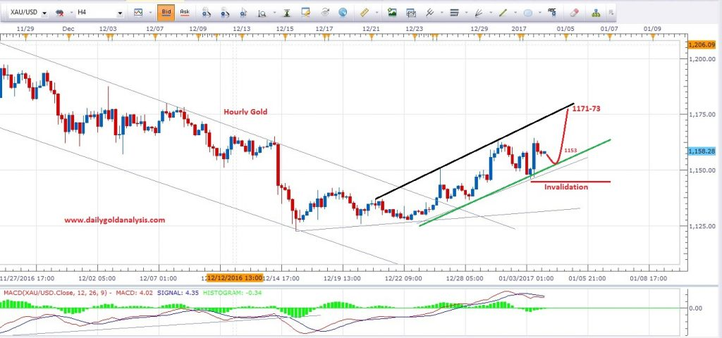 update-gold-price-today-4h-chart