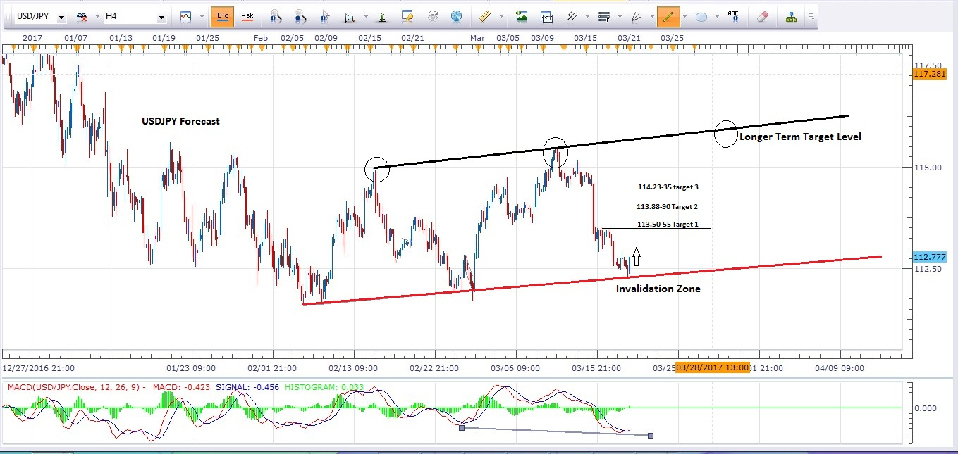 USDJPY 21st March 4H