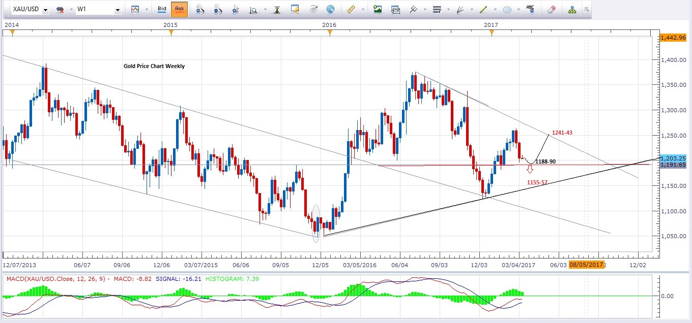 Xau Usd Gold Price Chart Weekly