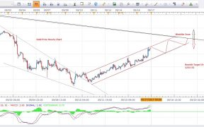 Gold Price Forecast 1Hour Chart 17th May 2017