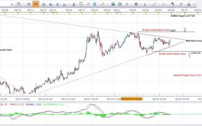 Gold Price Forecast 1Hour Chart 26th May 2017