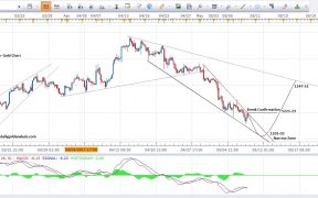 Gold Price Forecast 4Hour Chart 10th May 2017