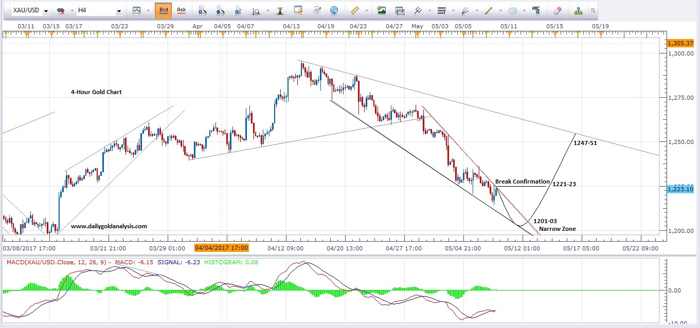 Gold Price Forecast Falling Wedge Pattern Formation