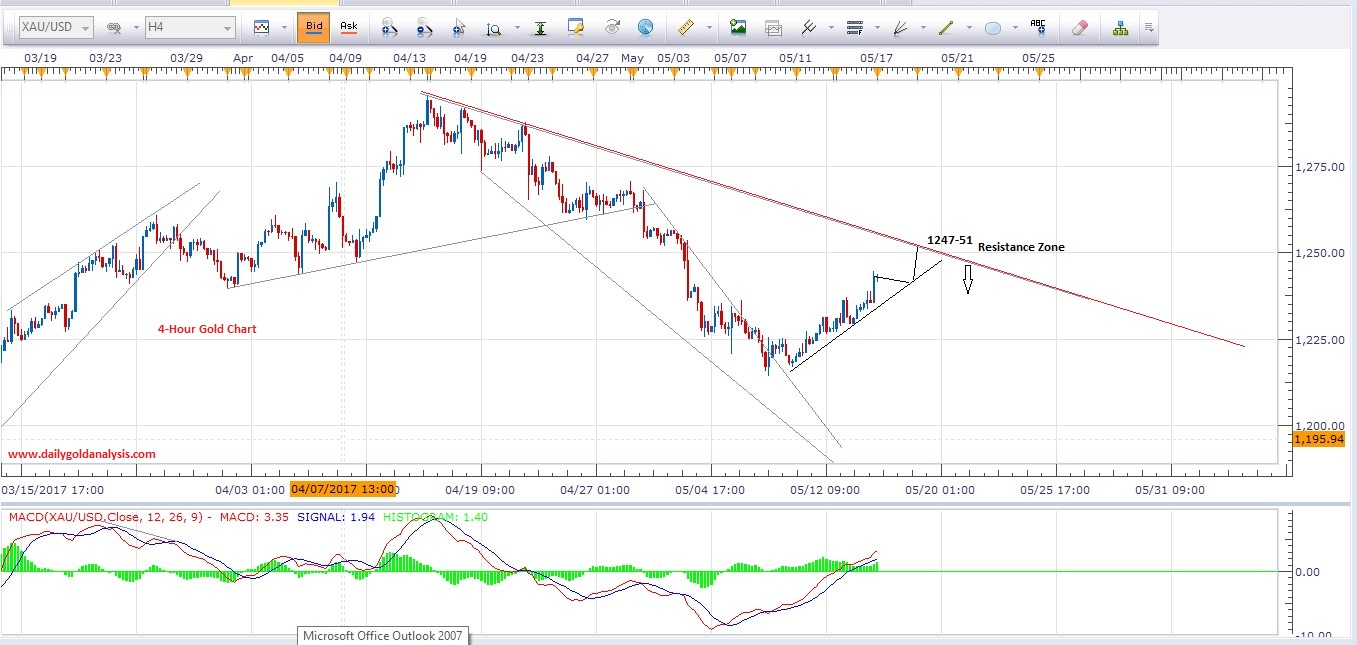 Gold Price Forecast 4Hour Chart 17th May 2017