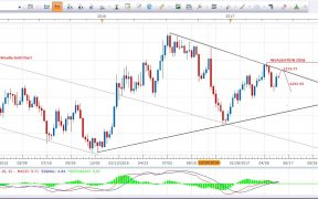 Gold Price Forecast Weekly Chart 22nd May 2017