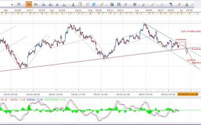 Gold-Price-Forecast-4H-Chart-Update 30th June-2017