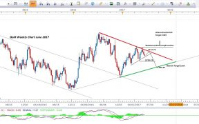 Gold-Price-Forecast-Weekly-Chart-Update