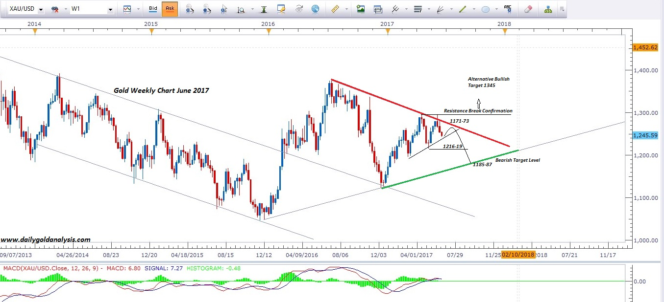 Gold Price Forecast Weekly Chart Update