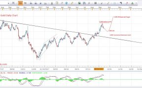 Gold Price Predictions Daily September 2017