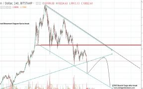 Bitcoin Price Forecast 4-Hour Chart 31st January 2018 Expected Move