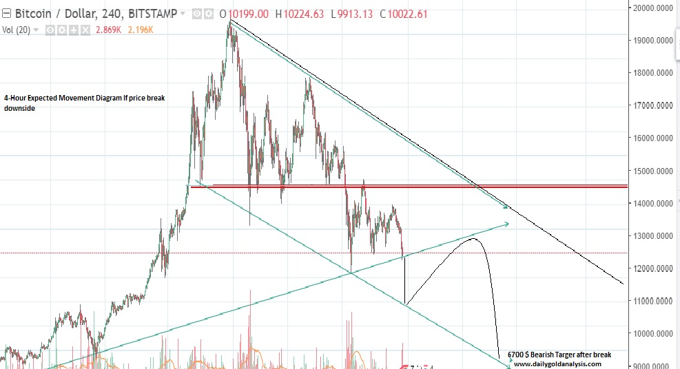 Bitcoin Expected Analysis Today | Bitcoin Technical View