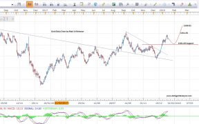 Gold Price Predictions Technical View