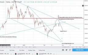 Bitcoin Price Predictions Today Chart