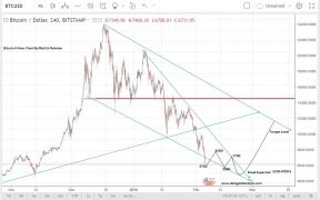 Bitcoin Price Forecast Analysis Today Feb 2018