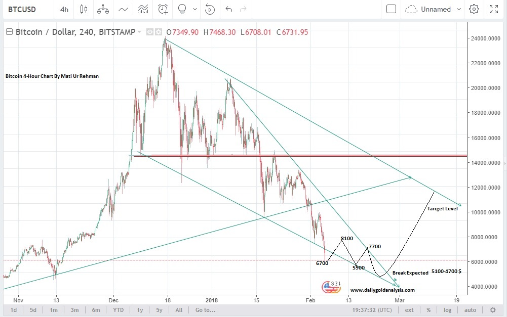 Bitcoin Price Forecast Today 6th Feb 2018