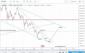 Bitcoin Price Forecast Today Update 4-Hour Chart 10th Feb 2018