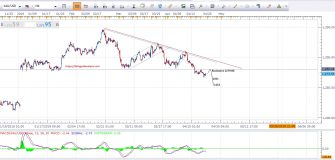 Gold Price Forecast -Technical Report - 24th April 2019 - 4-Hour Gold Chart